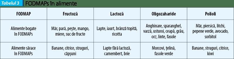 tabelul_3_fodmaps_in_alimente_4480_0_90_bigger.png